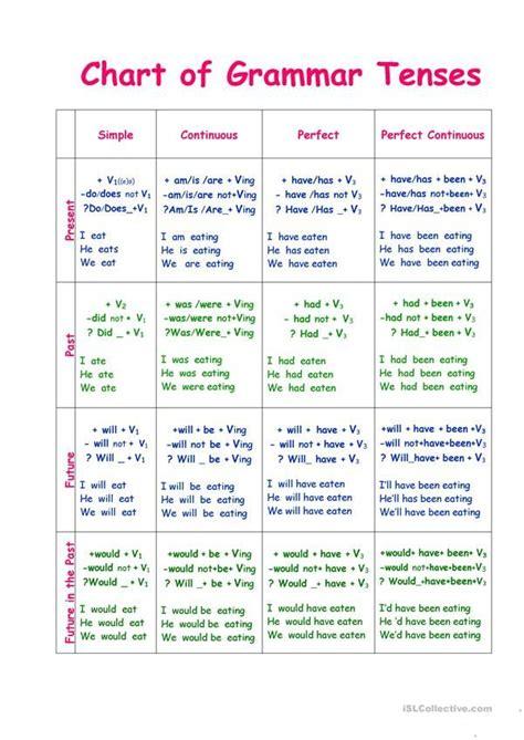 chart  tenses tenses grammar english learning spoken