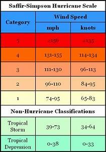 Saffir Simpson Chart 2a Saffir Simpson Scale
