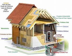 Materiaux Construction Maison : inovaterre ~ Carolinahurricanesstore.com Idées de Décoration