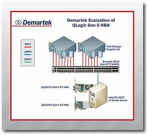 Demartek Evaluation Of Gen 6 Fibre Channel Adapter From Qlogic