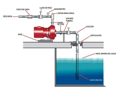 instalacion mantenimiento  reparacion de bombas de agua american service gso