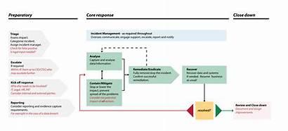 Incident Response Plan Management Cyber Flow Chart