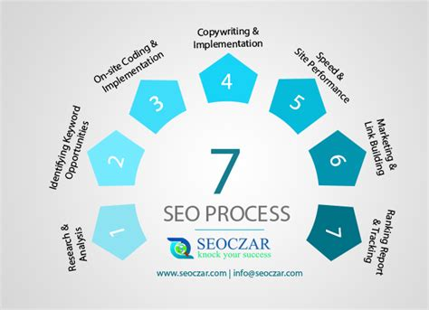 Search Engine Optimization Cost by Search Engine Optimization 7 Seo Process Seoczar