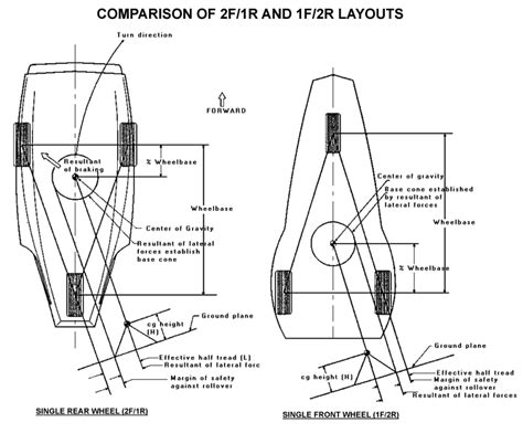The Dynamic Stability Of Three-wheeled Vehicles In