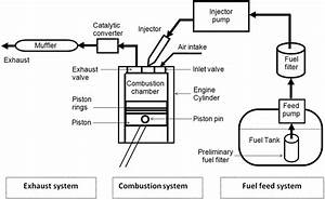 Schematic Diagram Of A Typical Diesel Engine Fuel System  12