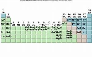 Electronegativity Chart Periodic Table Anions And Cations Google Search Science Pinterest