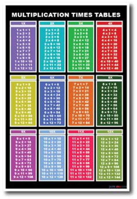 1000 images about for the classroom math on math poster math classroom and times