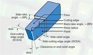 Single Point Cutting Tool  Nomenclature And Tool Signature