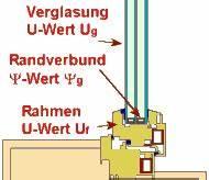 Fenster U Wert : verzeichnis passivhaus ~ Watch28wear.com Haus und Dekorationen