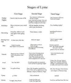 Lyme Disease Stages