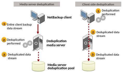 netbackup media server deduplication pool msdp overview