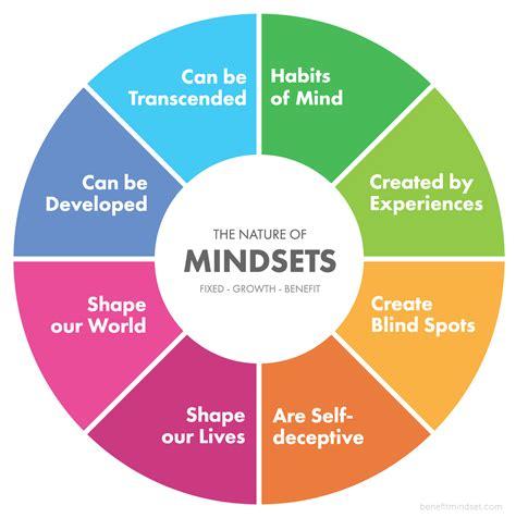 mindset passion