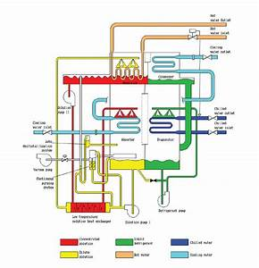 Chiller Flow Diagram