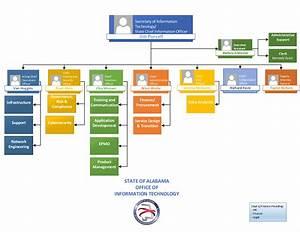 Department Budgeting Organizational Chart Oit The Alabama Office Of
