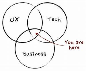 7 Hal Yang Saya Pelajari Dengan Menjadi Product Manager