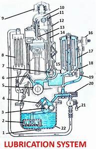 Engine Lubrication System Construction