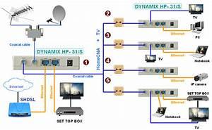 Dynamix Hp-31  S