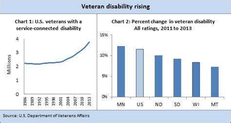 veterans affairs compensation table brokeasshomecom