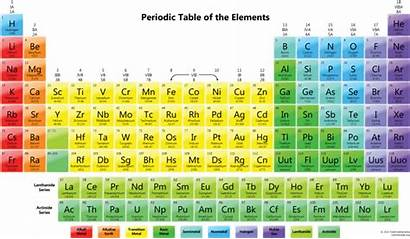 Periodic Names Element Colorful