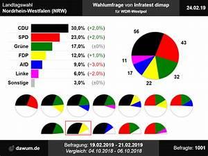 Landtagswahl Nordrhein