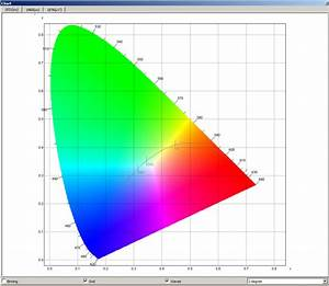 Macadam Ellipses And Determination Of Tolerance And Chromaticity Changes Of Light Emitted By