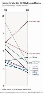 Has Maternal Mortality Really Doubled in the U.S ...