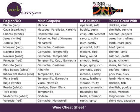 corksavvycom offers  cheat sheets  wine pairings