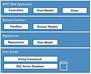 Design Patterns - Asp Net Mvc - Should Business Logic Exist In Controllers