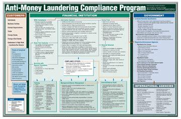 Anti Money Laundering Program Template by Federal Register Anti Money Laundering Program And Autos