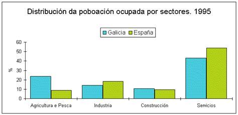 GRAFICO. Poboación ocupada por sectores económicos. 1995