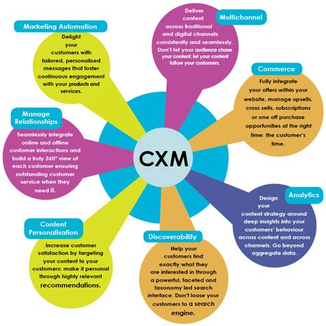 Managing Customer Experiences in the Digital Age | Cooler ...
