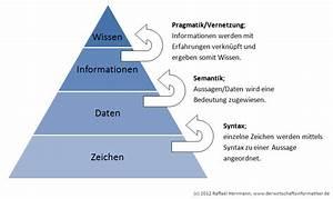 Wissen Und Information  U2013 Interne Organisationskommunikation