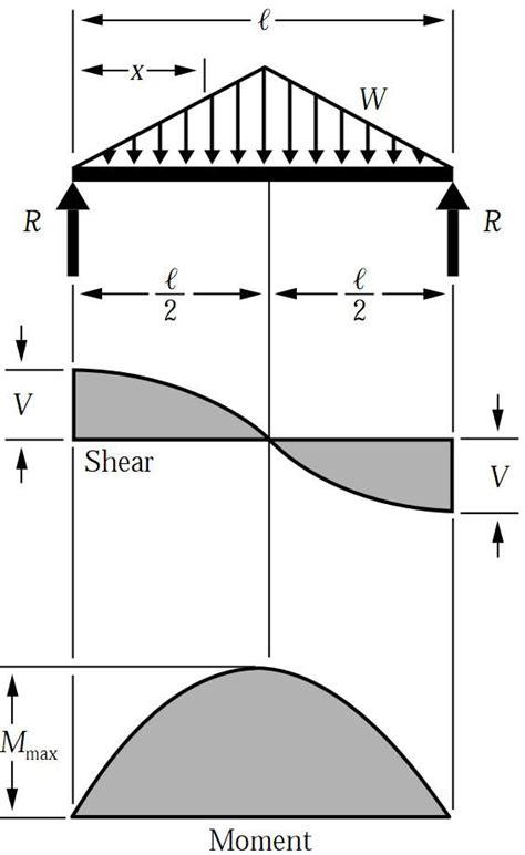 Shear Force Bending Moment Diagram For Uniformly