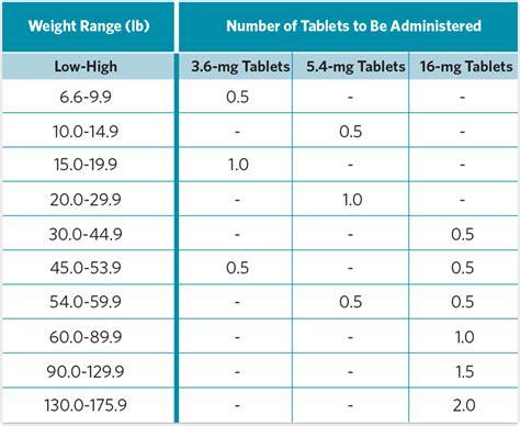 apoquel dosing chart world  printable  chart