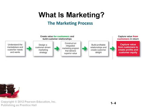 What S Marketing by Creating And Capturing Customer Value Chapter 1