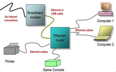 Home Ethernet Wiring Network by Support How To Power Cycle Reset Your Modem