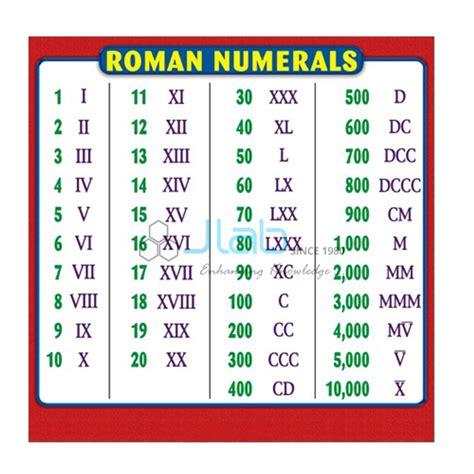 roman numeral chart india roman numeral chart