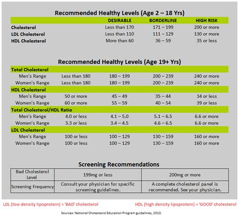 ldl c normal range ldl vs hdl cholesterol chart chart of normal cholesterol levels