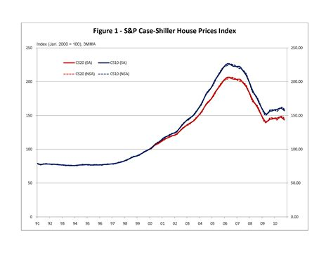 October Case-shiller House Price Index Down ….. But Take A