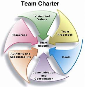 Create A Team Charter To Go Faster And Smarter