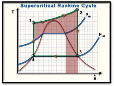 ch lesson  page   supercritical rankine cycle