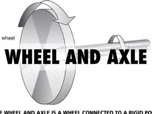 Kinds Of Wheel And Axle Systems Where The Turns Most Times ...