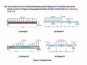 Shear And Moment Diagram Examples