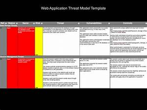 threat modeling with architectural risk patterns With threat model template