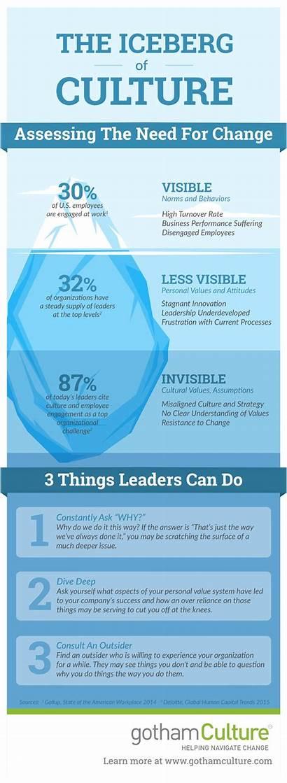Iceberg Culture Organizational Change Infographic Leadership Management