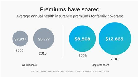 A preferred provider organization (ppo) plan usually has. Health care: Employers push more costs onto workers