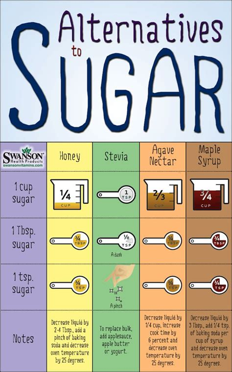 glucose cuisine sugar substitutes chart easily replace sugar in recipes