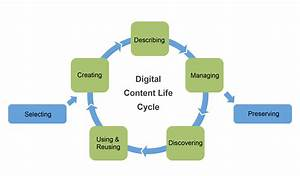 Traditional Digital Content Lifecycle