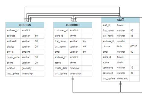 diagram tool create  structure
