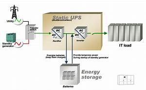 Static Or Rotary Ups  Which Is Best For Your Application